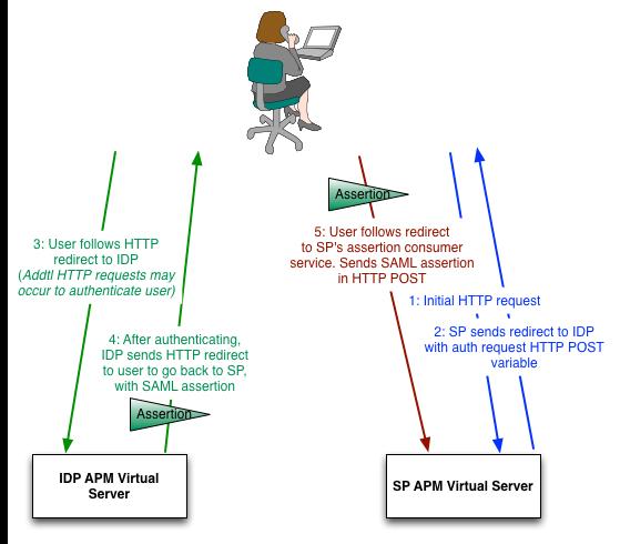 saml-traffic-flow